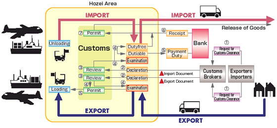 new import export business flow chart Create a visio organization chart on the file tab, point to new, point to business, and then click organization chart wizard on the first page of the wizard.